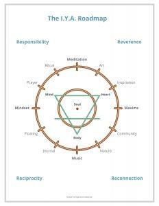 IYA Diagram