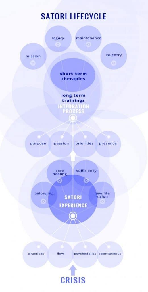 satori method